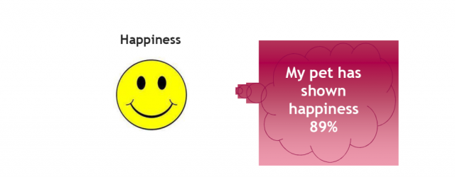MG&A Veterinary research - Pet Owner Perception of Emotions: Happiness