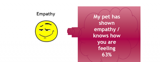 MG&A Veterinary research - Pet Owner Perception of Emotions: Empathy