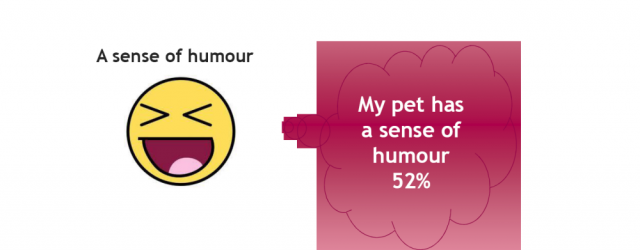 MG&A Veterinary research - Pet Owner Perception of Emotions: Humour