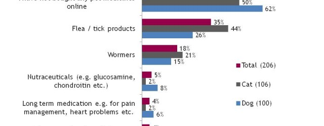 MG&A: Veterinary Market Research - Pet medicines bought online